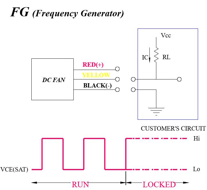 FG信號說明