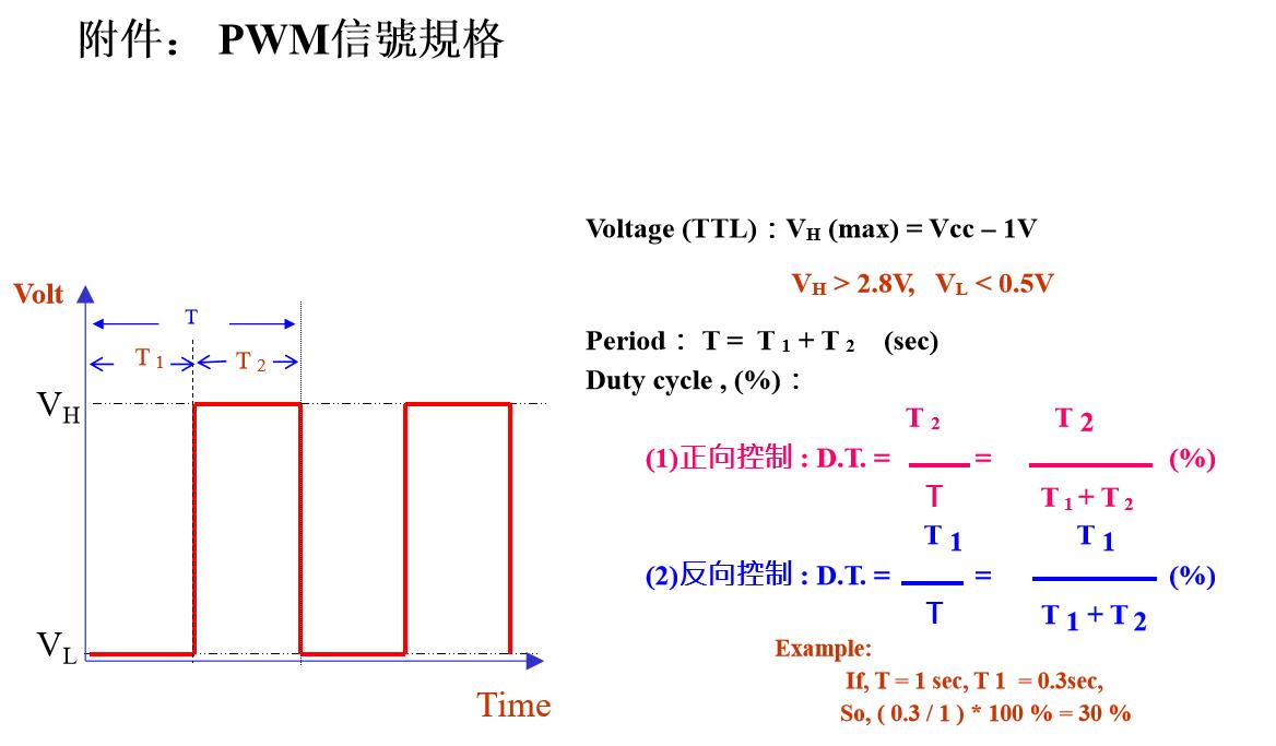 PWM信號規格