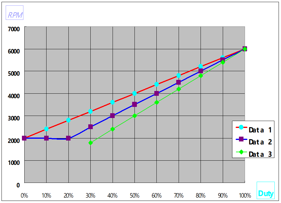 PWM曲线图