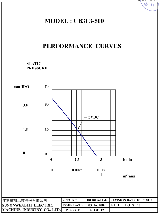UB5U3-700BB曲線圖